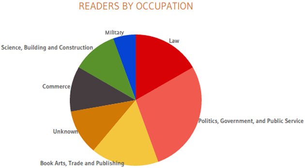Pie chart of readers by occupation